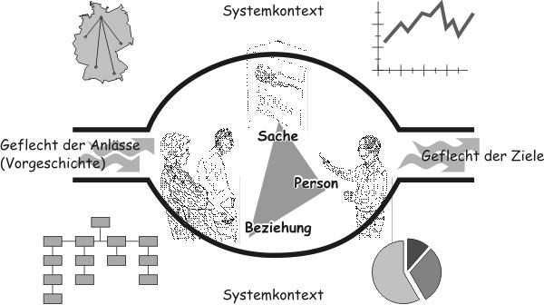 Konfliktdimensionen - www.konflikte-mediation.de