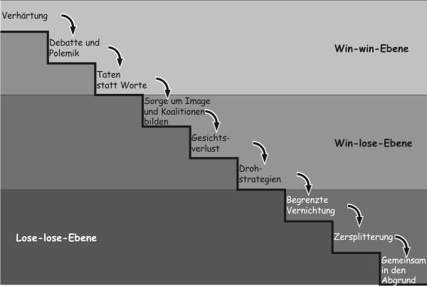 Konfliktstufen nach Glasl - www.konflikte-mediation.de