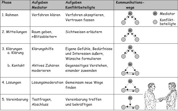 Mediation Ablauf - www.konflikte-mediation.de